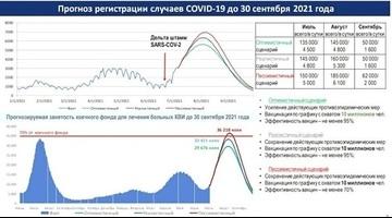 Министерством здравоохранения РК обновлен прогноз эпидемиологической ситуации